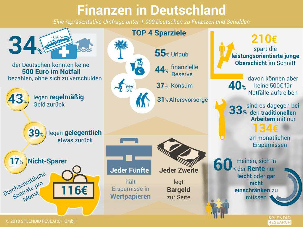 Ein Drittel der Deutschen ist chronisch pleite - Mehr Sparen? 1