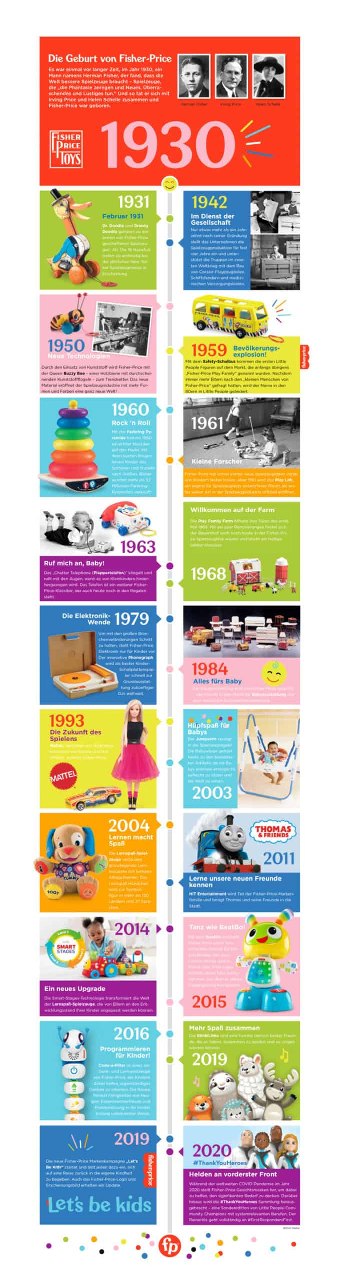 Fisher-Price Timeline