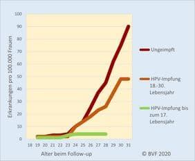 Die HPV-Impfung schützt vor Krebs - Erkrankungen an Gebärmutterhalskrebs ohne und mit HPV-Impfung in Schweden. Quelle: N Engl J Med 2020;383:1340-8.